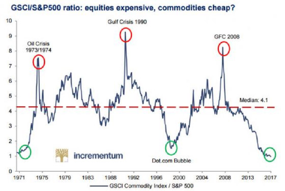 Equities Expensive, Commodities Cheap? Chart