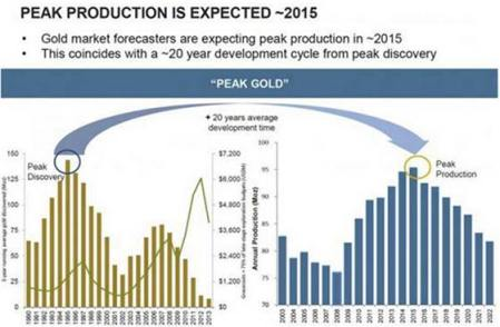 Peak Production is Expected ~2015 (Chart)