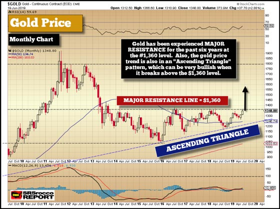 Gold Price (Monthly Chart) - June 19, 2019