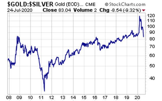Gold and Silver Price (July 24, 2020)