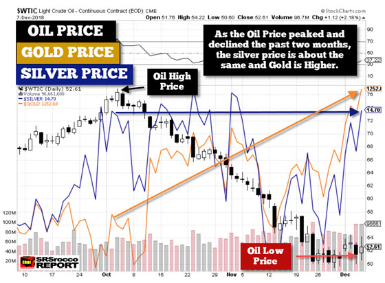 Oil, Gold, Silver Prices - December 7, 2018 (Chart)