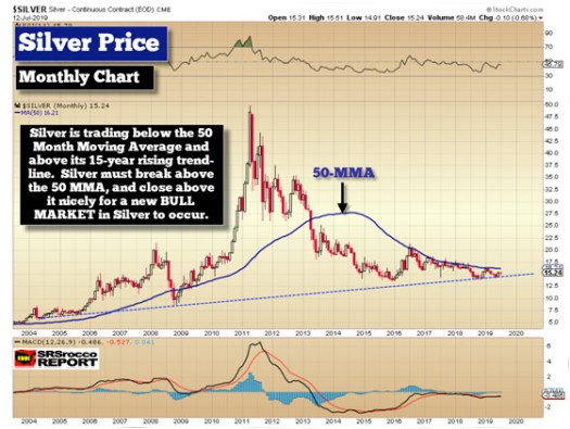 THE SILVER PRICE: Setting Up For A Breakout?