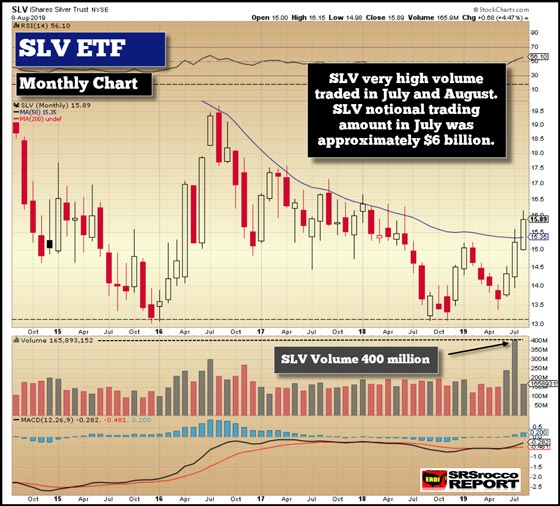 Silver ETF (Monthly Chart) - August 8, 2019