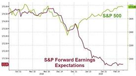 S&P Forward Earnings Expectations