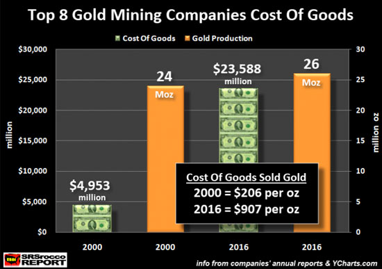 The Fragile Gold Industry :: countingpips