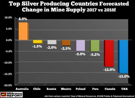 Top Silver Producing Countries Forecasted Change in Mine Supply 2017 vs 2018f
