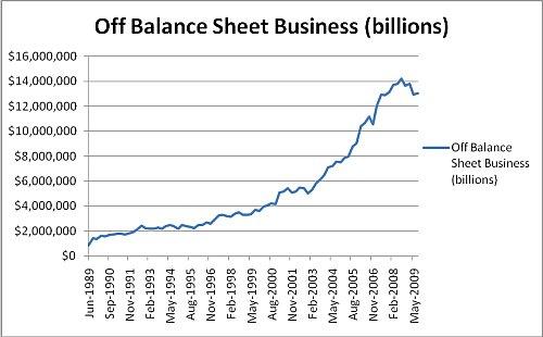 "$13 Trillion - AU Banks' Off Balance Sheet ""assets"""