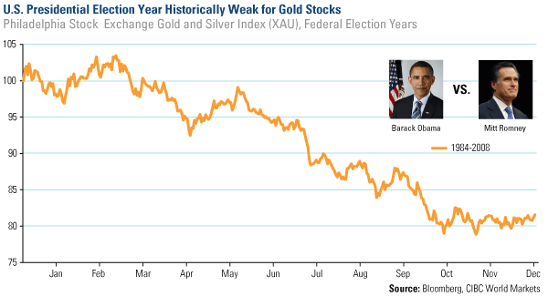 COM-2013-Presidential-Election-Cycle-Weak-Gold-Stocks-01112013