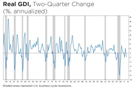 Recession 2013 GDI
