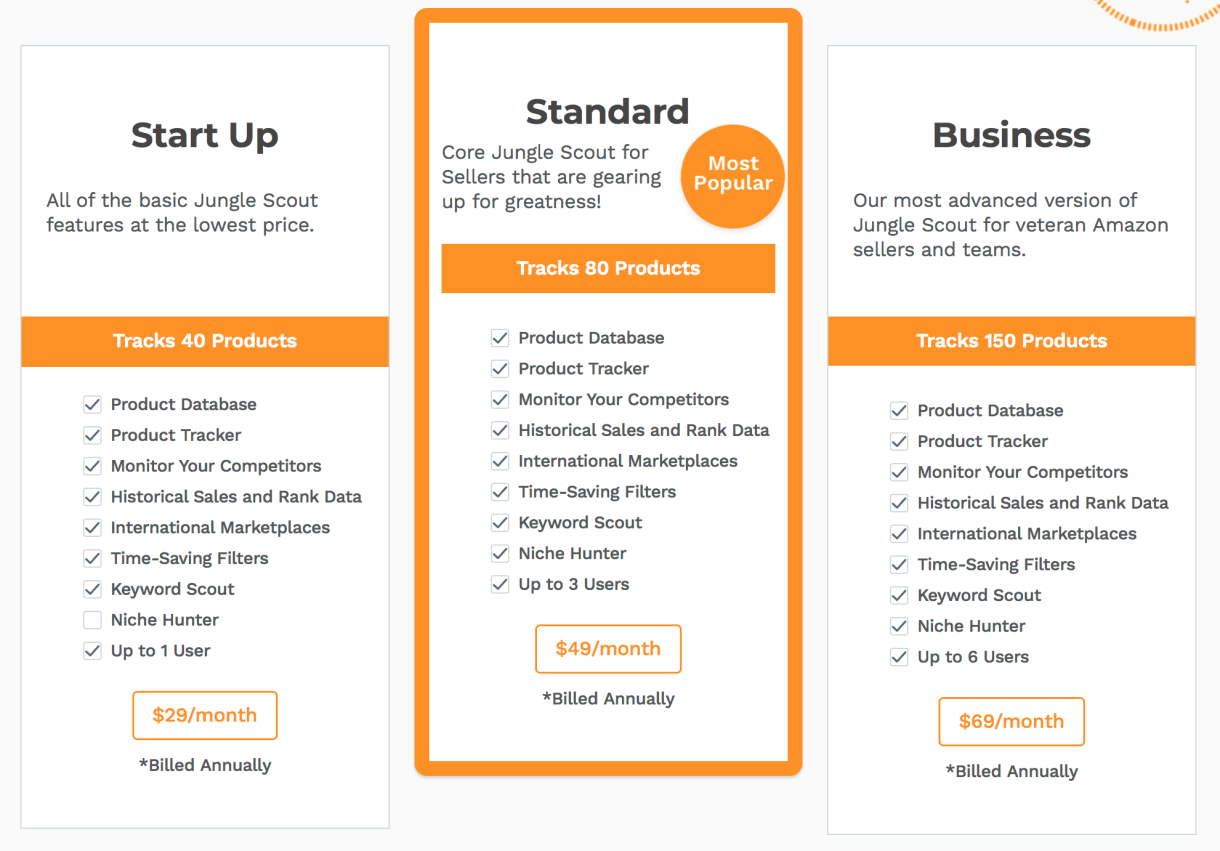 Comparison of the three different pricing plans