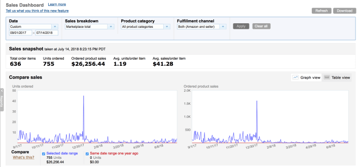 Amazon sellers dashboard with up and down blue graph showing $26,256 in product sales