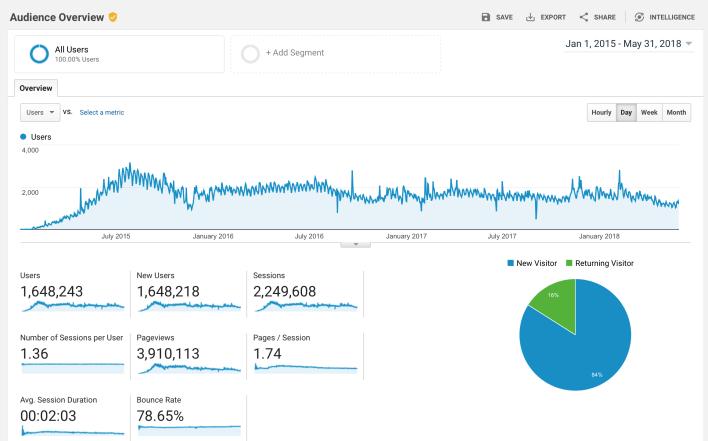 Niche Website Traffic
