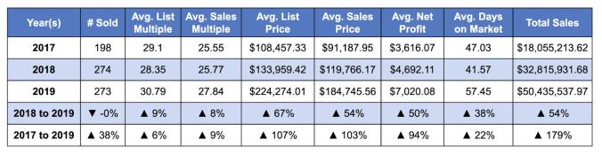 Average Website Sale Multiples