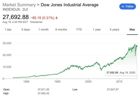 Dow Jones Growth Graph