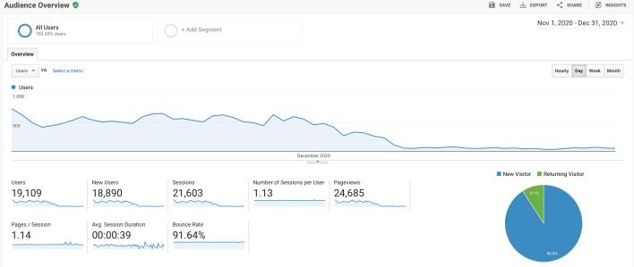 Website Traffic Drop Off After Update