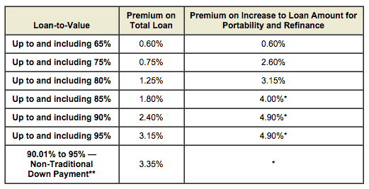 CMHC mortgage insurance premiums