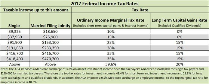 Tax Income Rates 2017 Federal