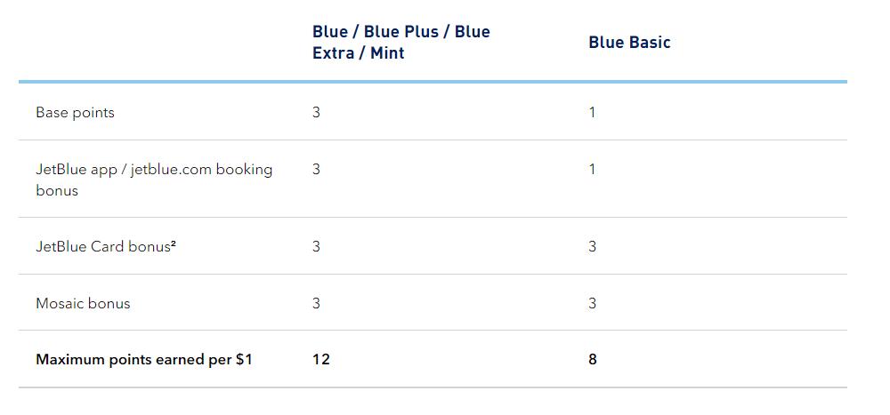 Earn-JetBlue-True-Blue-Points
