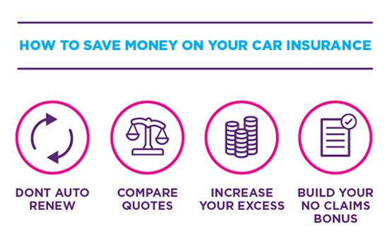 Get quotes on car insurance
