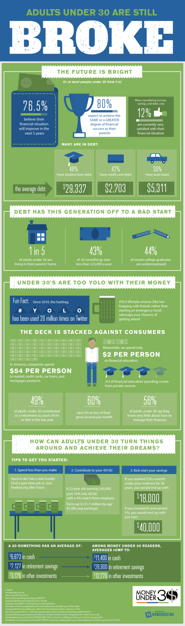 Adults Under 30 Are Broke...But Optimistic