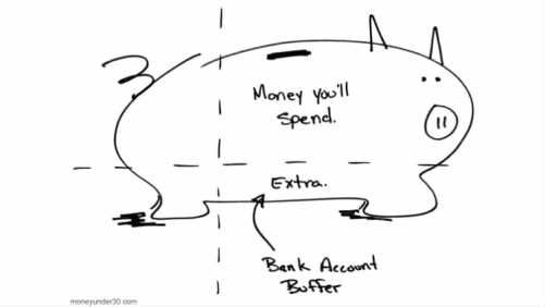 Image result for bank account buffer