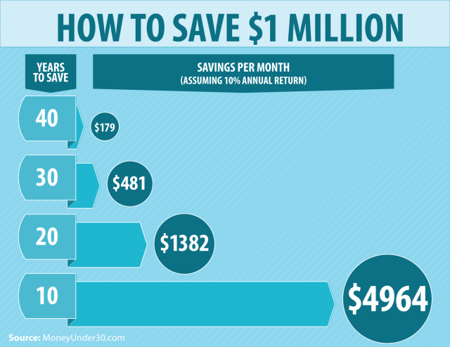 How To Save $20 Million, Step By Step