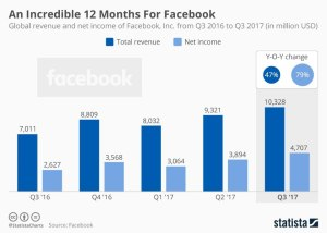 Global revenue Facebook