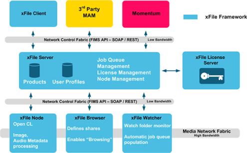 framework_xfile