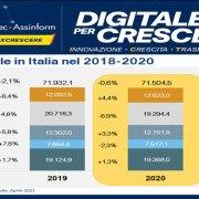 Anitec-Assinform: il mercato digitale in crescita del 3,5% nel 2021