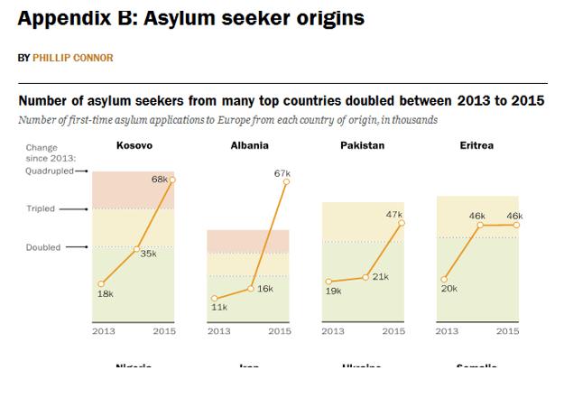 numri i azil kerkuesve