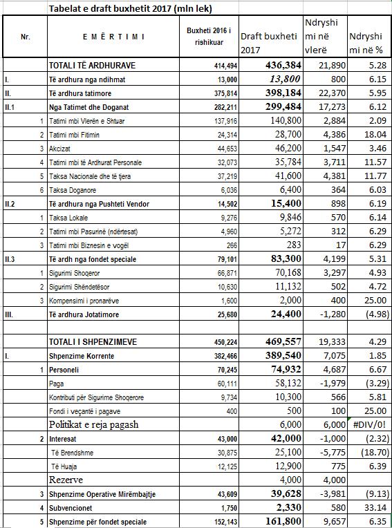 tabela e draftit te buxhetit