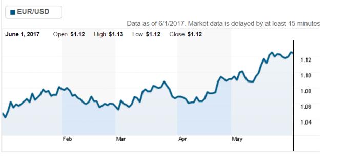 EUR-USD 1 qershor