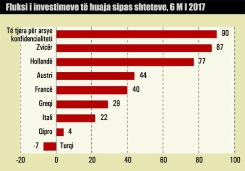 investimet 3a