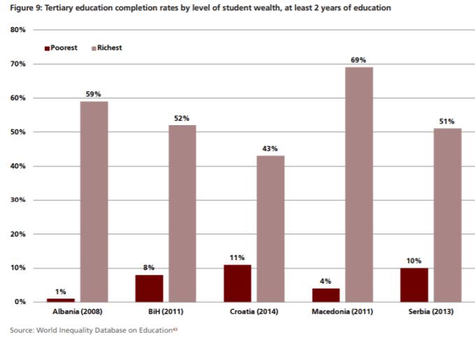 """education Raporti i pabarazisë; Arsimi i lartë në Shqipëri vetëm për """"të pasurit"""", me e përkeqësuara në rajon"""