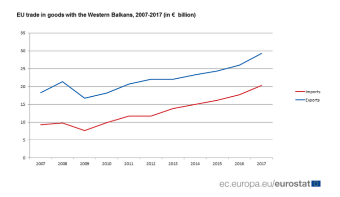 grafik-tregti-be-ballkan Sot Samiti BE-Ballkan Perëndimor, ja marrëdhëniet tregtare mes tyre