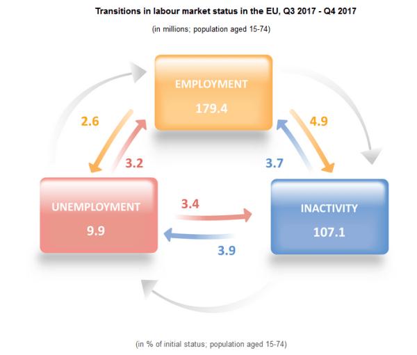 punesimi-BE TM4 2017, rritet punësimi në BE
