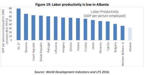 85A58081-3812-4396-A2D7-C0E6535D1887 BB: Puna e shqiptarëve me produktivitetin më të ulët në Europë, 40% e fuqisë punëtore ka ikur jashtë