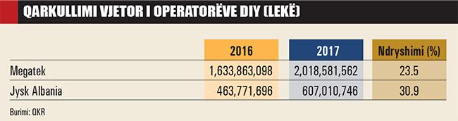 """Qarkullimi-vjetor-i-operatoreve-DIY-849 Shqiptarët rikthehen te """"Bëje vetë"""""""