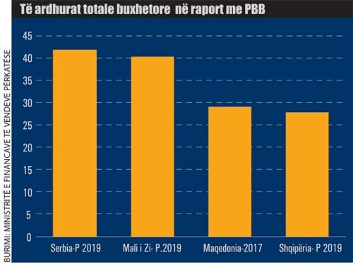 Te-ardhurat-totale-buxhetore-ne-raport-me-PBB-854 Shqipëria, shumë taksa, pak të ardhura, si krahasohet me buxhetet e rajonit