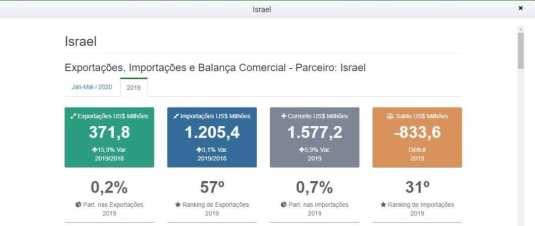 Estadísticas de las exportaciones del Brasil a los países árabes e Israel en 2019 (foto del sitio web de ComexVis http://comexstat.mdic.gov.br/en/comex-vis