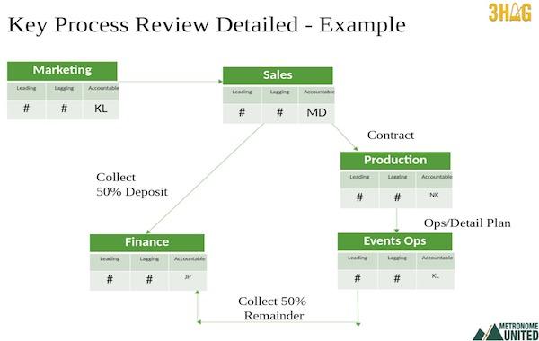 Key Process Flow Map (KPFM) the 3HAG way Dominic Monkhouse