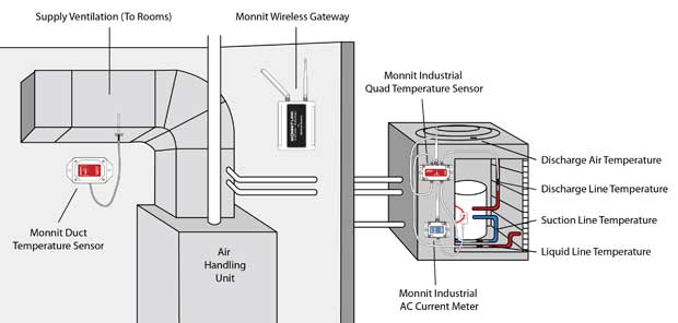 Home Air Conditioning Discharge Temperature
