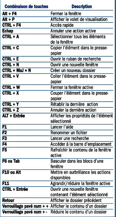 Les raccourcis clavier de l'explorateur de fichiers