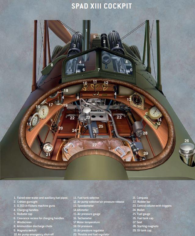 Cockpit du Spad 13