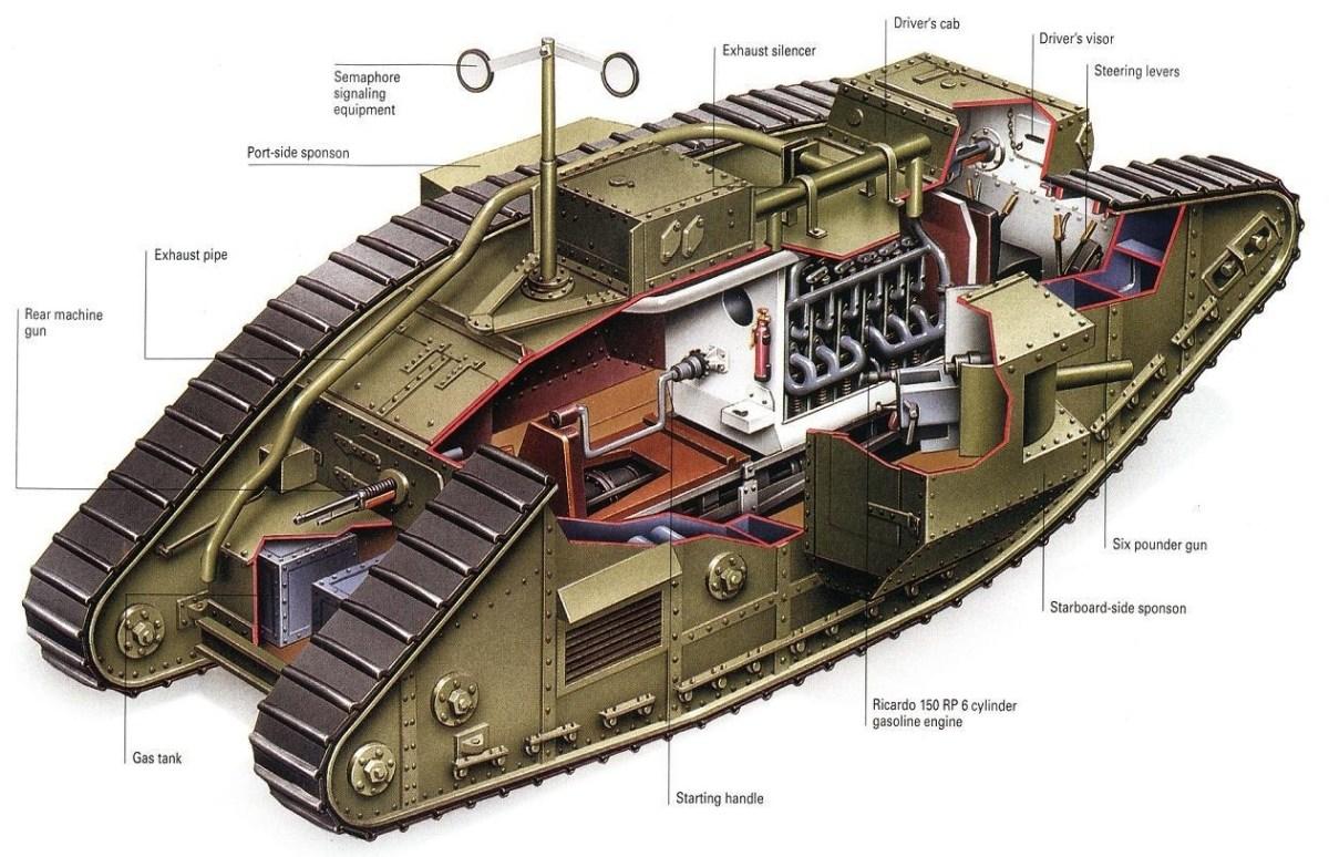 Coupe d'un char Mark V