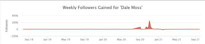 Chart tracking Dale's social media followers.
