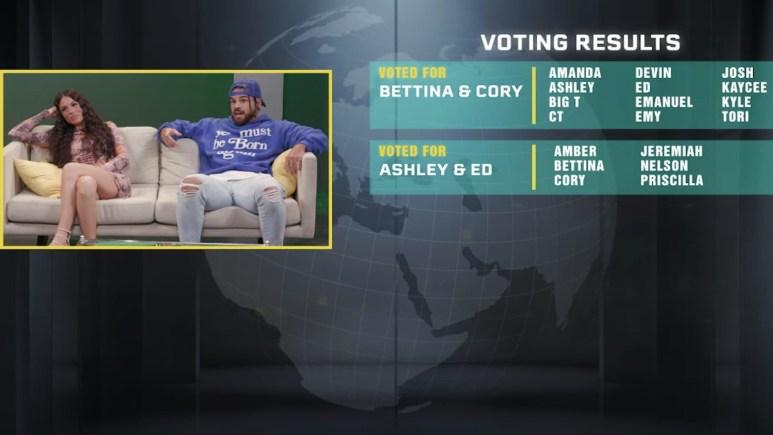 voting breakdown revealed for the challenge season 37 episode 9