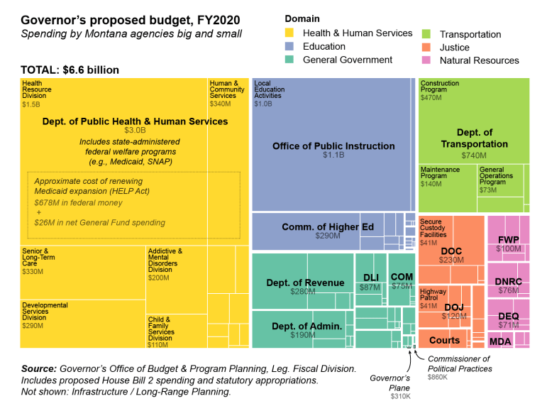 Breakdown of Montana FY19 proposed budget