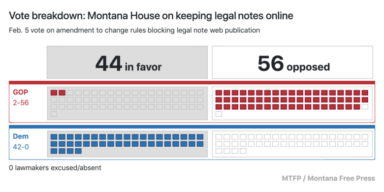 Vote: MT House on keeping legal notes public.