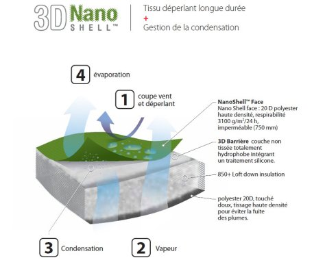 3D Nano Shell Sea To Summit